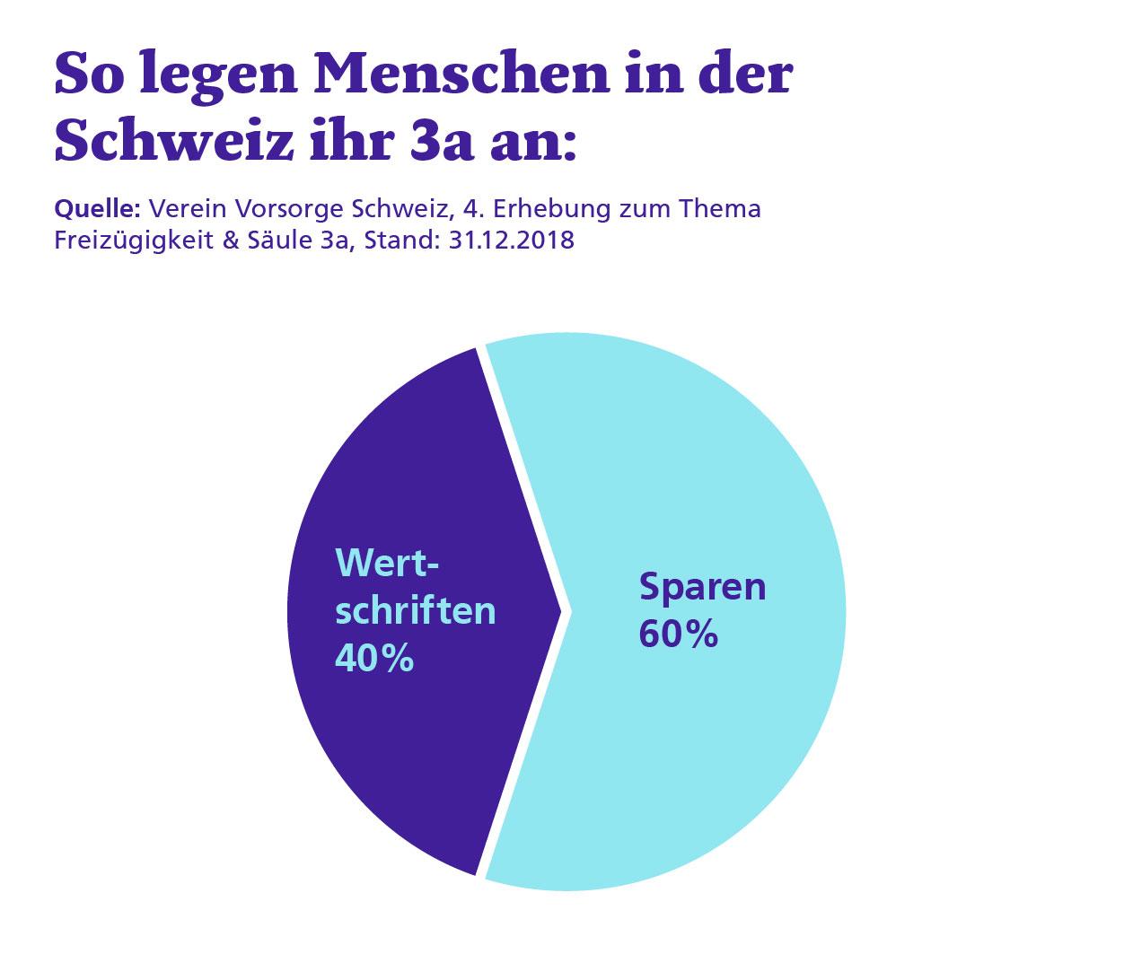 Säule 3a Verteilung in der Schweiz