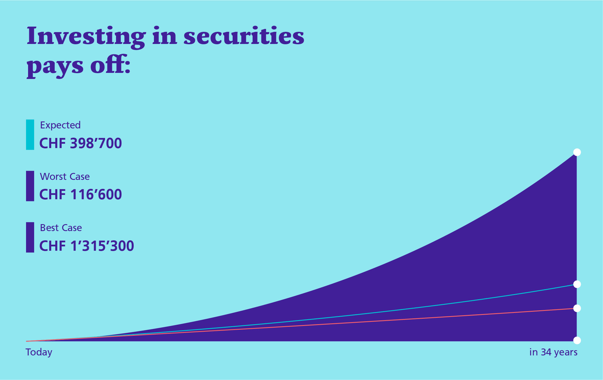 Investing in securities pays off: